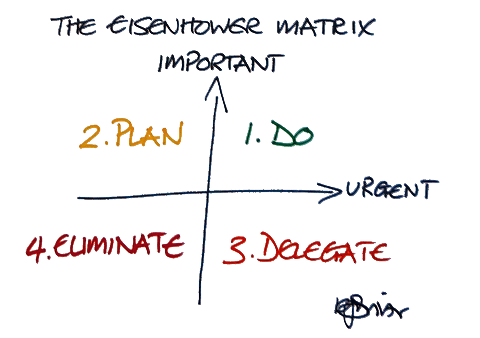The Eisenhower Matrix showing how to classify and then deal with Important and Urgent tasks